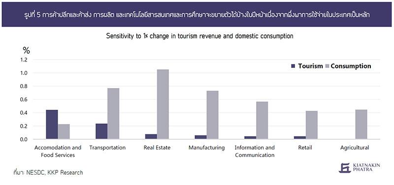เมื่อเศรษฐกิจขาดนักท่องเที่ยว การฟื้นตัวที่แตกต่างกันทั้งมิติของอุตสาหกรรมและพื้นที่