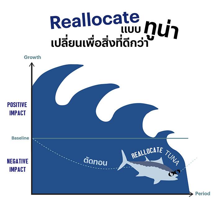 Reallocate แบบทูน่า เปลี่ยนเพื่อสิ่งที่ดีกว่า