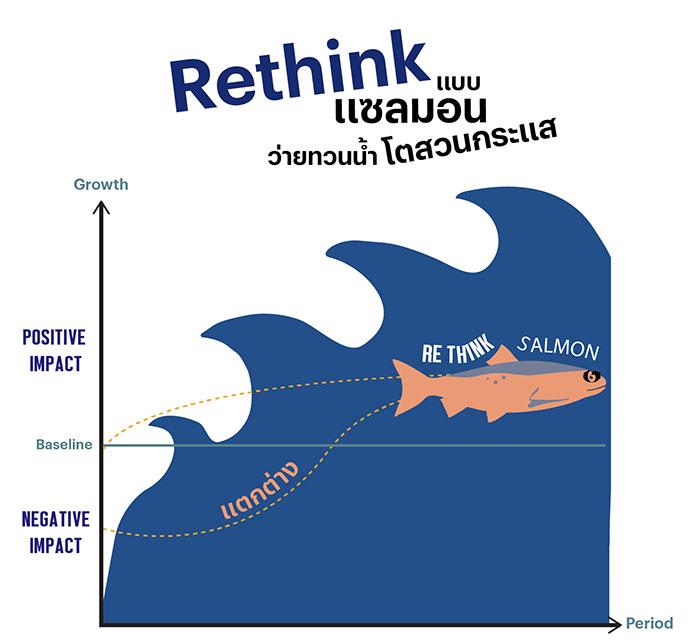Rethink แบบแซลมอน ว่ายทวนน้ำ โตสวนกระแส