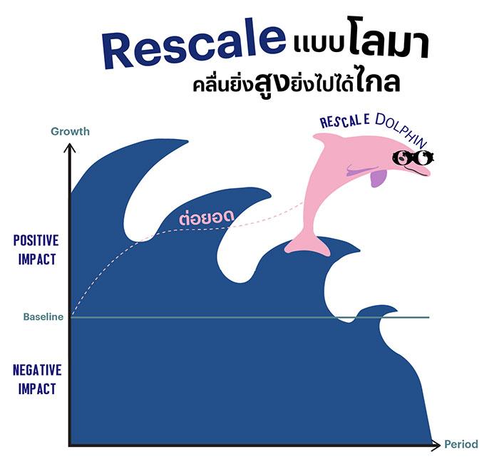 Rescale แบบโลมา คลื่นยิ่งสูงยิ่งไปได้ไกล