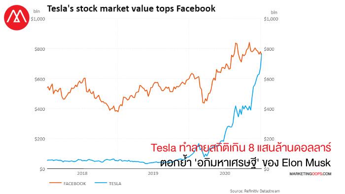 Tesla Market Value