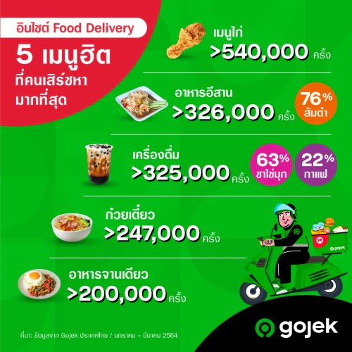 Infographic-Gojek_TH