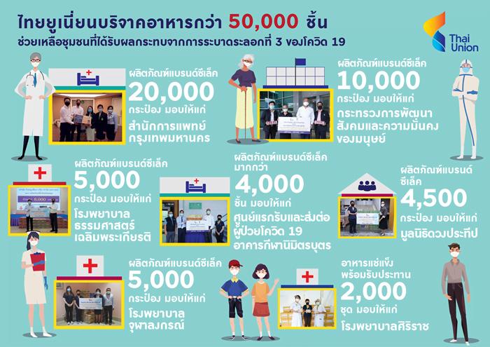 ไทยยูเนี่ยน บริจาคอาหารกว่า 50,000 ชิ้น ช่วยเหลือชุมชนที่ได้รับผลกระทบจากการระบาดระลอกที่ 3 ของโควิด 19